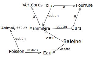 web_semantique_liens